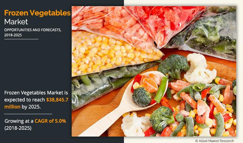 Frozen Vegetables Industry (Market) Growth Analysis by Top key