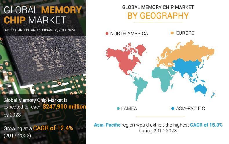 Memory Chip Market