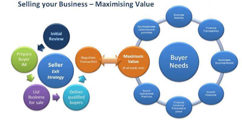 Global Asset Sales Advisory Market, Top key players are ABB