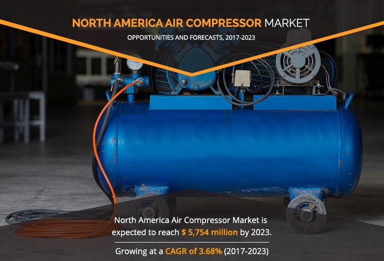 North America air compressor Market Expected to Reach $5,754