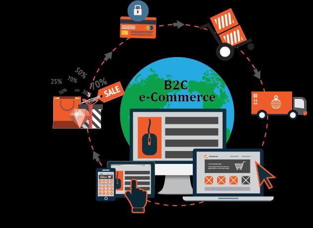 Global B2C E-Commerce Platform Market, Top key players