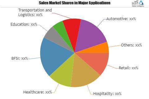 Location Based Marketing Services Market
