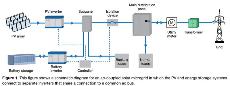 Energy Storage Battery for Microgrids Consulting Services
