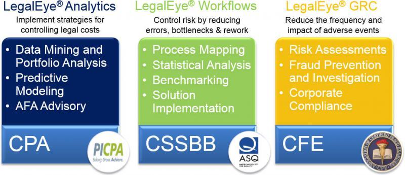 Global Legal Analytics Advisory Market, Top key players