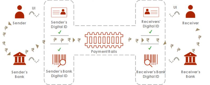 Global Digital Transformation for Unified Payments