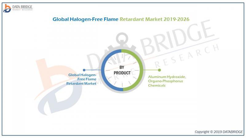 Global Halogen-Free Flame Retardant Market