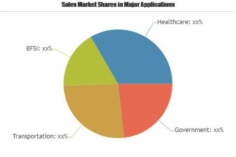Public Sector Software Market