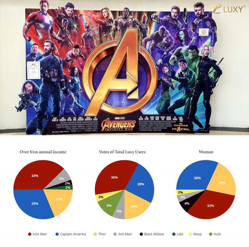 Luxy members love the Avengers. 863 people participated in this poll, filtered among interesting groups.