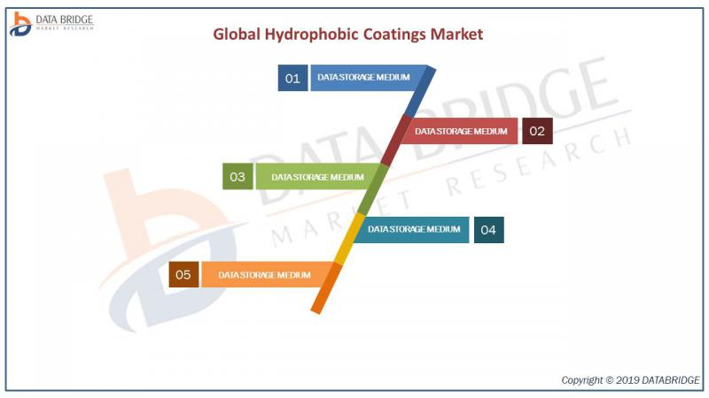 Global Hydrophobic Coatings Market