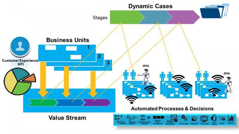 IoT in Digital Transformation Market, Top key players