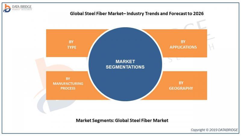 Global Steel Fiber Market