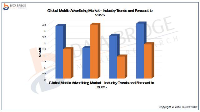 Global Mobile Advertising Market– Industry Trends and Forecast to 2025