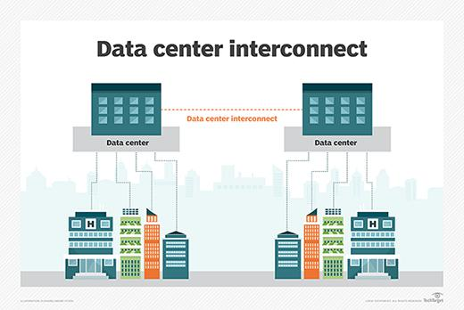Cisco Systems, Inc. and Equinix, Inc. are Dominating the Market for Global Data Center Interconnect Market