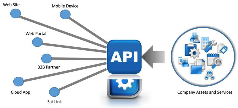 API Management Market Report 2019: Competitive Analysis