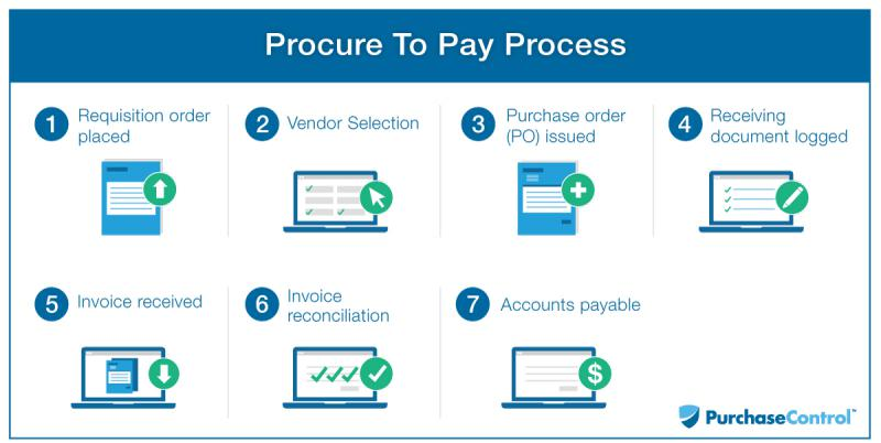 Procure-To-Pay Convergence