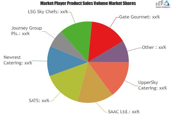 In-Flight Catering Market Is Booming Worldwide | UpperSky