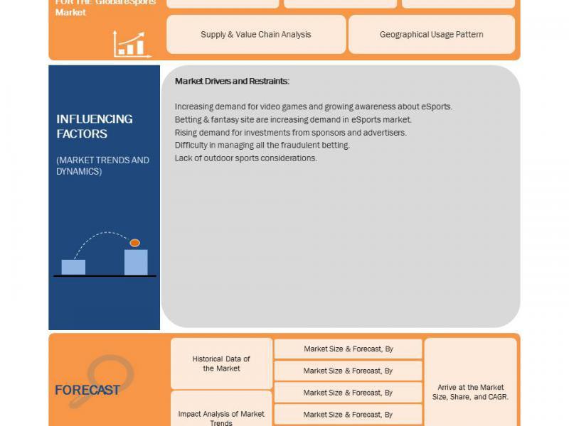 Global eSports Market Business Trends
