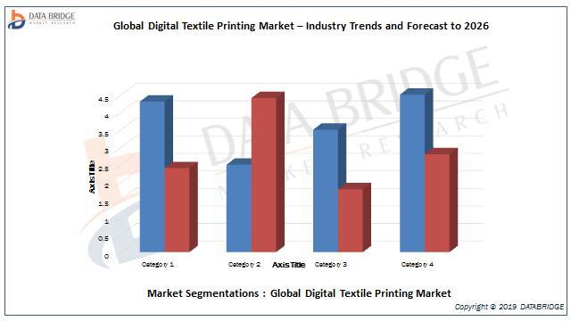 Global Digital Textile Printing Market