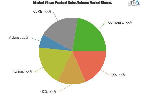 Facility Management (FM) Services Market