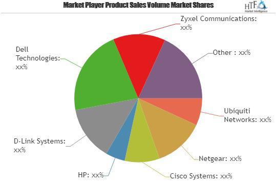 Web-Managed Switches Market