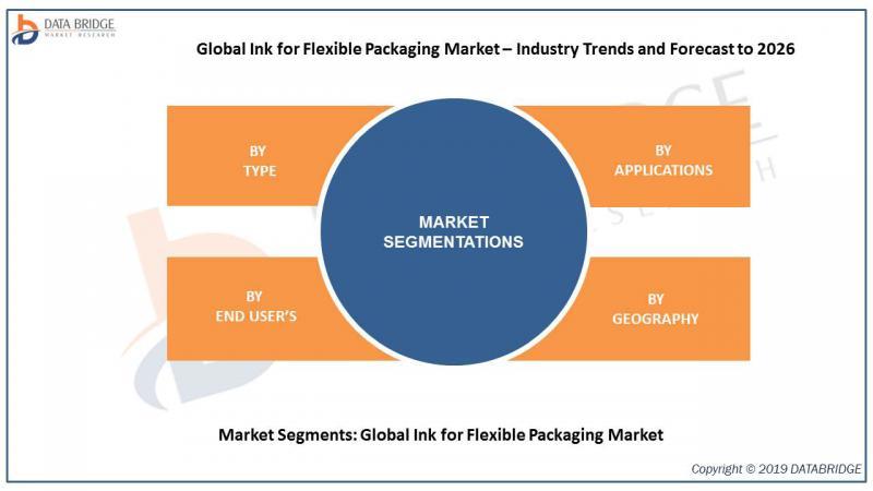 Global Ink for Flexible Packaging Market