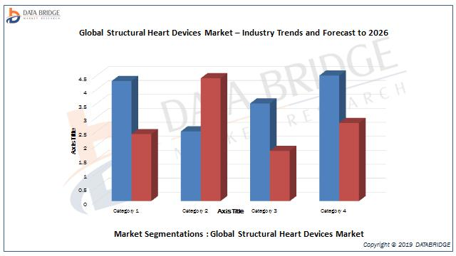 Global Structural Heart Devices Market