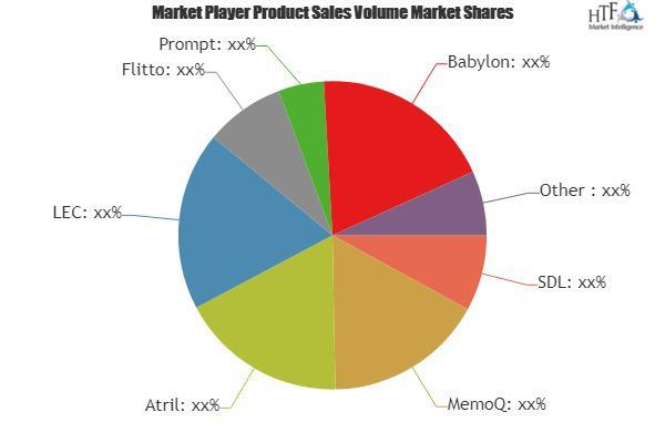 Translation Software Market