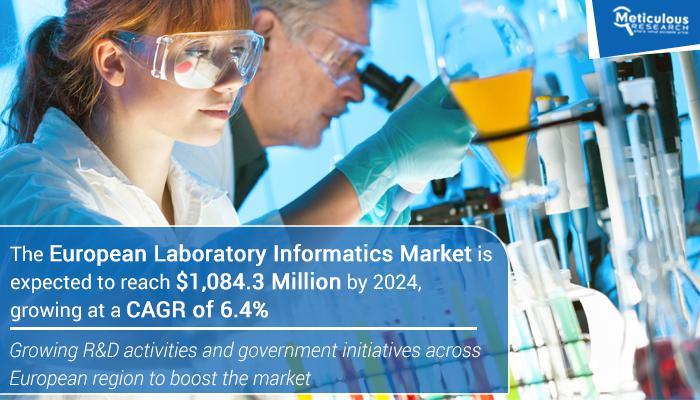 With 6.4% CAGR Growth European Laboratory Informatics Market