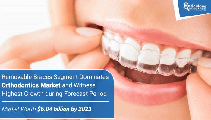 Meticulous Research®, Tell Us More About Orthodontics Market