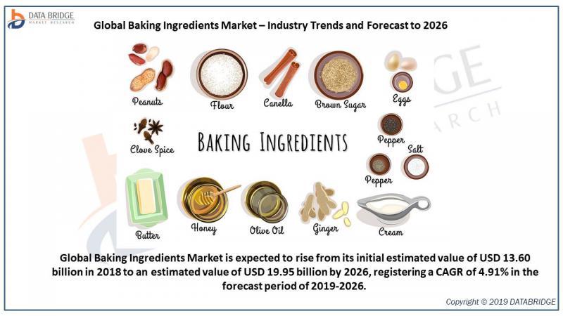 Global Baking Ingredients Market