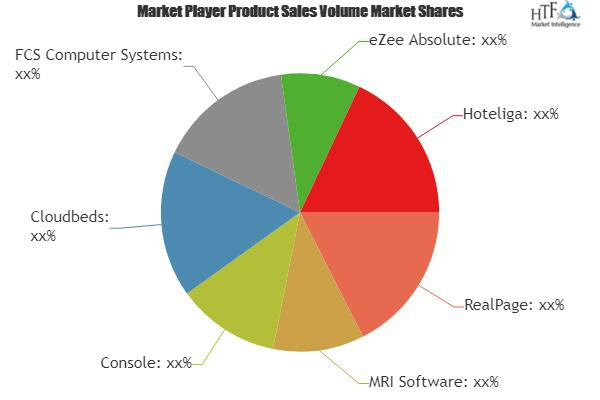 Hotel Property Management Software Market Is Booming Worldwide
