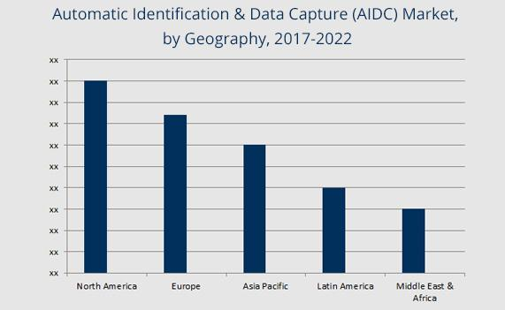 Global Automatic Identification & Data Capture (AIDC) Market