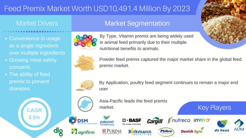 Grow your business potential with Feed Premix Market To Reach