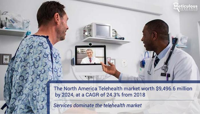 North American Telehealth Market will reach $9,496.6 Million