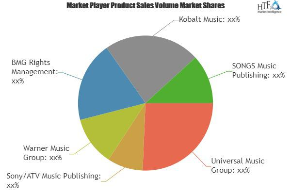 Music Publishing& Music Recordings Market
