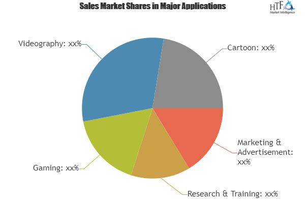 Visualization & 3D Rendering Software Market Research Report