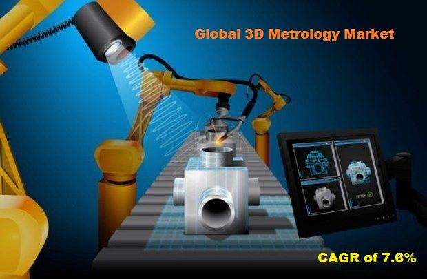Global 3D Metrology Market