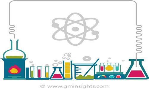 Fluoropolymers Additives Market