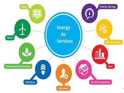 Energy as a service Market