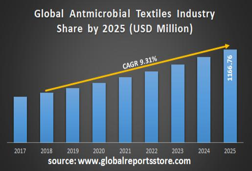 Global Antmicrobial Textiles Industry Share by 2025