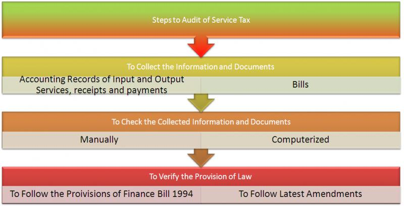 Tax Audit Consulting Services Market, Top key players are PwC,