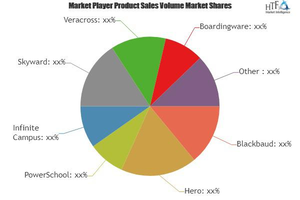 Student Management Systems Market Is Booming Worldwide |