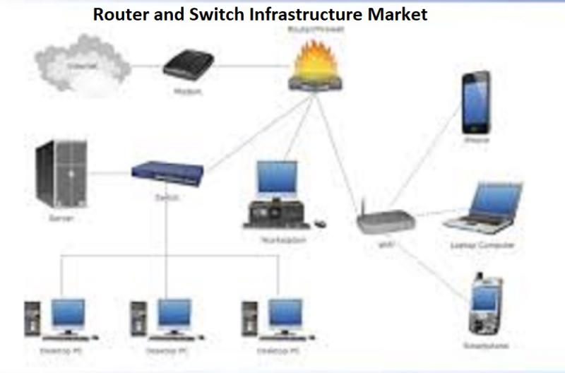 Router and Switch Infrastructure Market