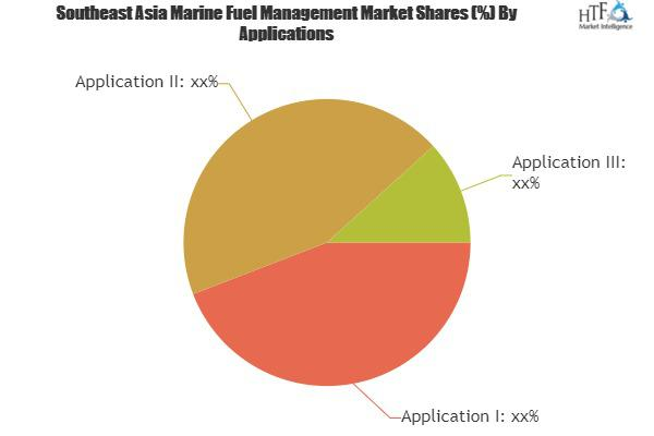 Marine Fuel Management Market