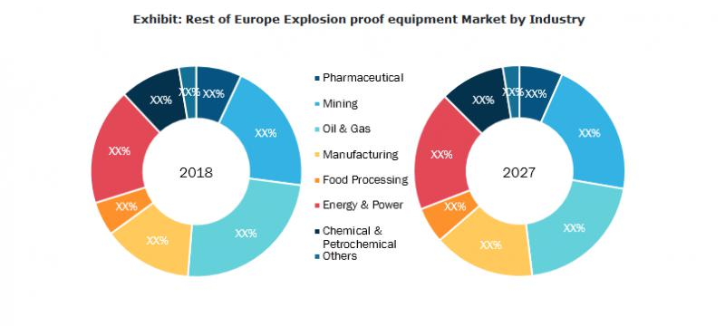 Explosion Proof Equipment Market Worth USD 14.33 Billion by 2027 | CAGR of 6.7%