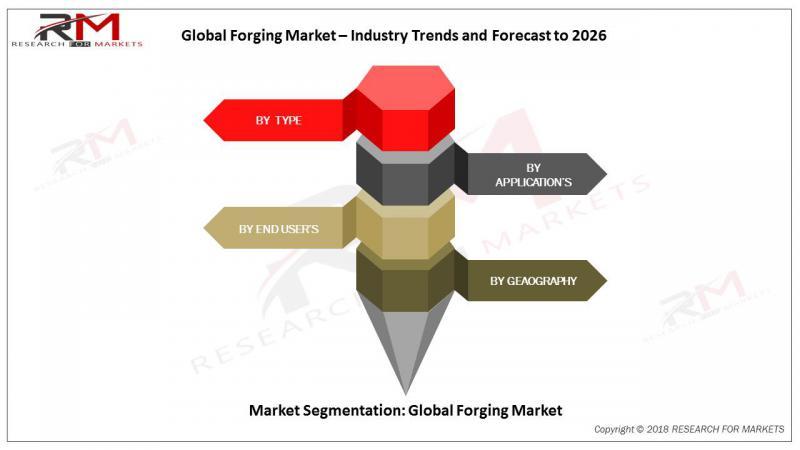 Forging Market 2019-2026