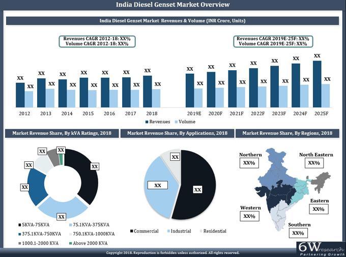 India Diesel Genset Market (2019-2025)