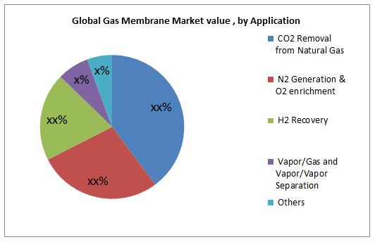 Gas Membrane Market Size is projected to reach $2.7 billion