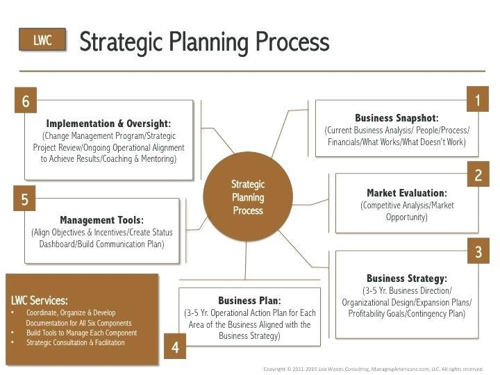 Global Business Strategy And Planning Consulting Service