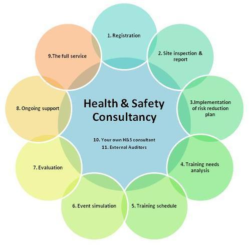 Global HSE Consulting and Training Services Market, Top key